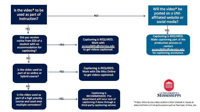 Captioning Decision flowchart that guides users on when captioning is required or recommended. Instructions them to contact accessibility@olemiss.edu for assistance.