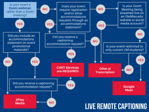 Live Remote Captioning Decision chart that points mostly to the use of Otter.ai except in cases of an accommodation request which would require a human captioner. Also, Zoom webinars require the use of 3Play live captioning.
