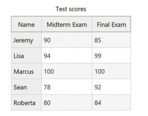 Table of test scores with column headers of midterm exam and final exam. This table also has row headers with names listed beside each set of scores.